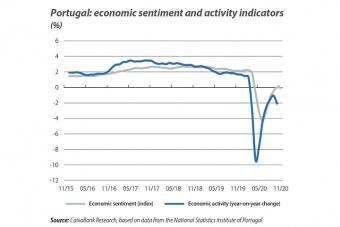 Portugal: economic sentiment and activity indica tors