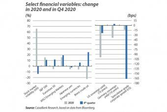 Select financial variables: change in 2020 and in Q4 2020