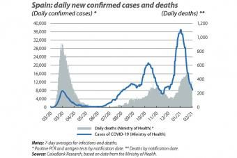 Spain: daily new confirmed cases and deaths