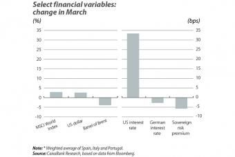 Select financial variables: change in March