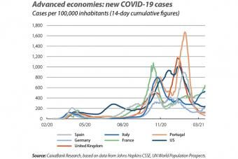 Advanced economies: new COVID-19 cases
