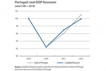 Portugal: real GDP forecasts