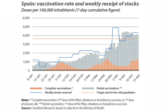 Spain: vaccina tion rate and weekly receipt of stocks